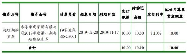 珠海华发:拟发行35亿元中期票据-中国网地产