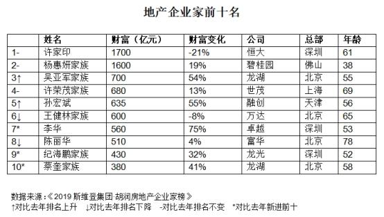 """胡润房地产企业家榜:许家印蝉联""""地产首富"""" 财富缩水21%"""