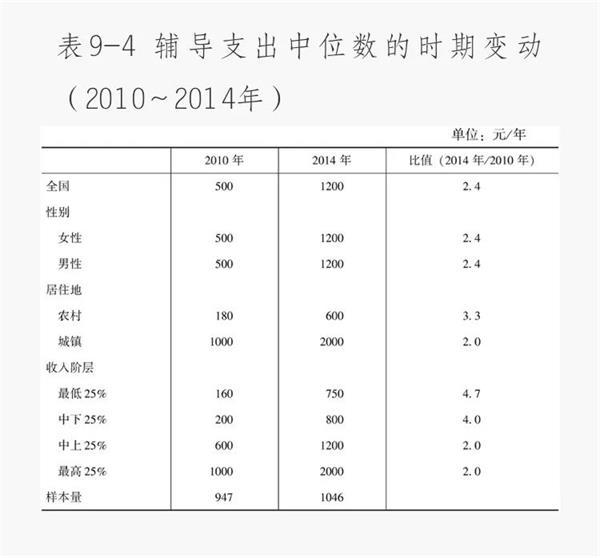 """课外培训""""烧钱链"""":北京家长年烧10万元 地级市一年5000元!农村孩子无班可报"""