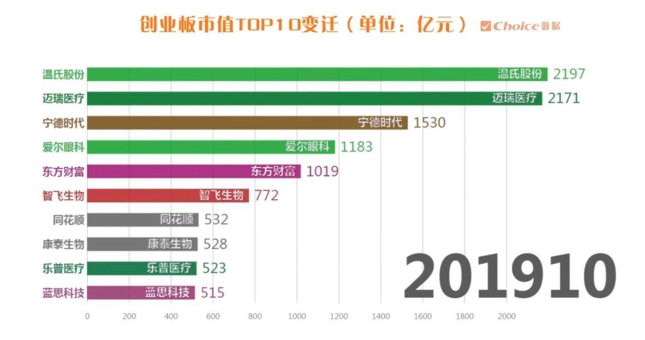 [图片专题804]创业板10周年!5家公司市值超千亿