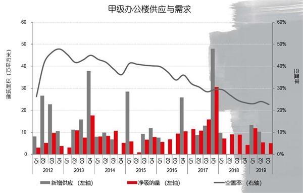 <b>机构:三季度成都办公楼平均租金82.8元/㎡/月 同比增0.5%</b>