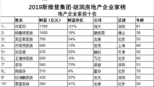 许家印杨惠妍仍是地产圈最富!今年超400家房企破产