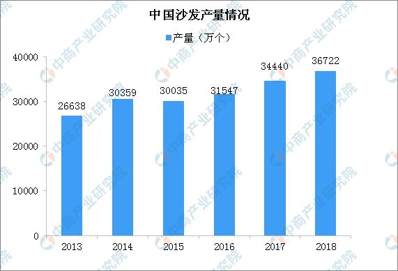 2020年中国沙发市场规模将逼近600亿 功能沙发渗透率低发展空间大(图)