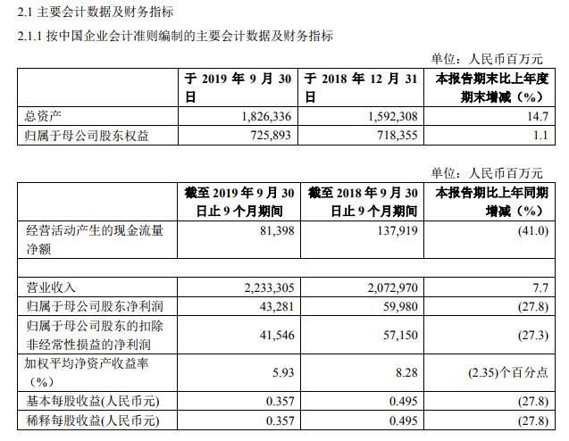 中国石化:前三季度净利同比降27.8%