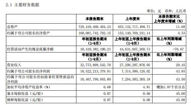 中信證券:前三季凈利105億元 同比增長43.85%