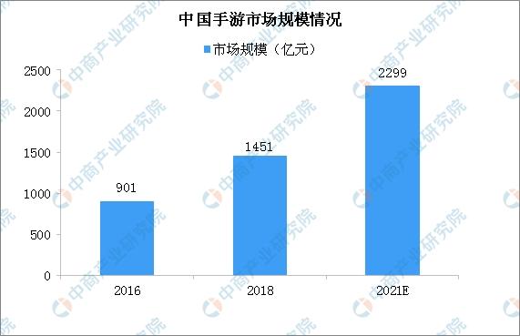 2021年中国手游发行市场规模将达628亿 三大因素推动手游发行行业发展(图)