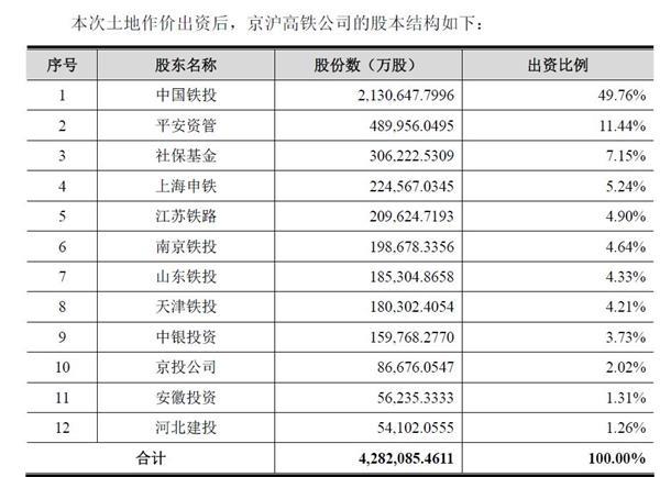 京沪高铁启动A股冲刺!全国18个铁路局盈亏暴光 东北亏最多 上海、太原赚最欢