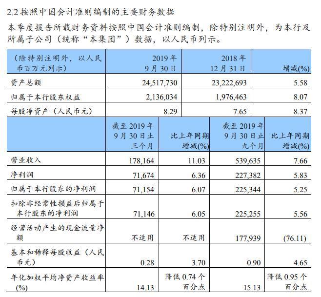 建设银行:前三季度完成净利润2253.44亿元 同比增进5.25%