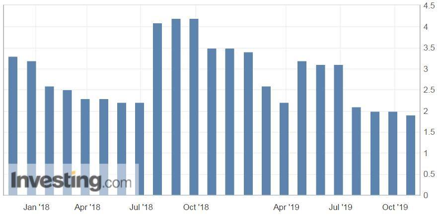 美國第三季度GDP年化季率同比增長1.9% 預期增長1.6%