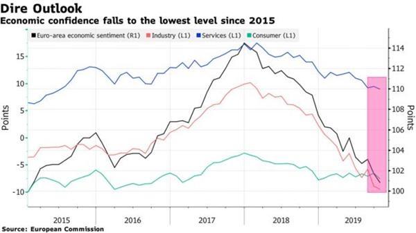 欧元区经济景气指数持续下
