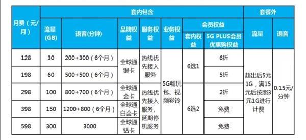中国电信柯瑞文:与联通共建同享5G收集已完成阶段性使命
