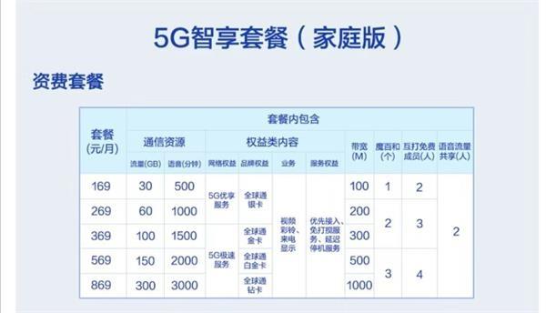 三大运营商5G套餐概况出炉:资费128元起 最高869元_最新皇冠登录