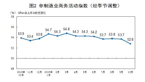 统计局:10月官方制造业PMI为49.3% 非制造业PMI为52.8%