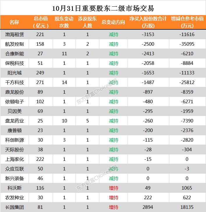 零股财经网:【000415股吧】精选:渤海金控股票收盘价 000415股吧新闻2019年11月12日
