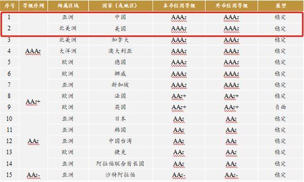 远东资信首次发布主权评级 中美两国均获AAAs本、外币信用等级