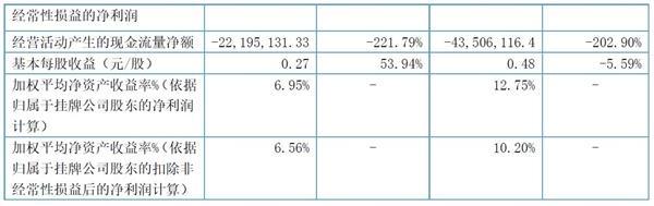 拟IPO的扬子地板2019前三季盈利同比跌5.59%