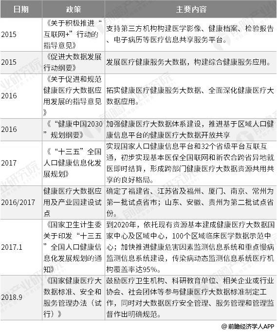 2019年中国医疗大数据行业市场现状及发展趋势分析 技术应用环境将更加成熟