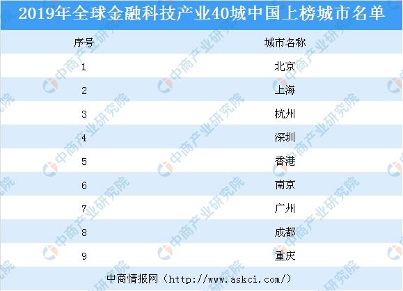 2019年全球金融科技产业40城发布:中国北京位居榜首