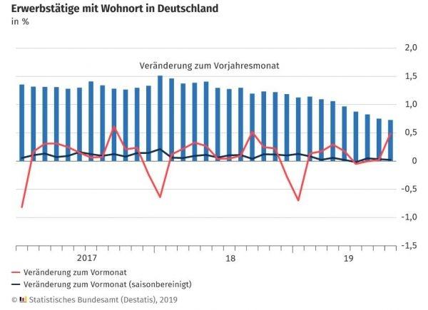 德国10月季调后失业人数增幅高于预期