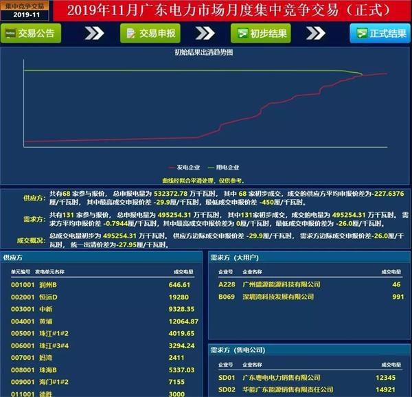 <b>再创新低!广东11月集中竞价结果:-27.95厘/千瓦时</b>