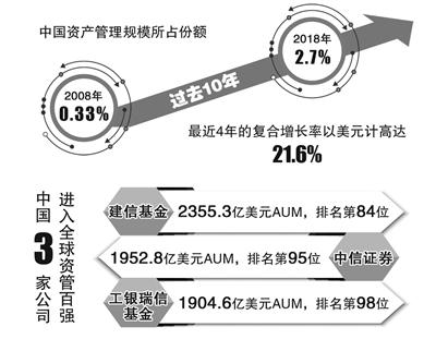 中国资产管理规模4年复合增长21.6%