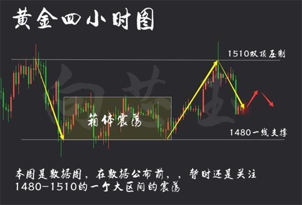 <b>芯玉论金:向芯玉10.31黄金探底回升 区间仍未打破 静待非农指引</b>