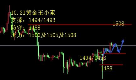 <b>王小素:10.31黄金继续保持低多思路跟随 欧美镑美分析如下</b>