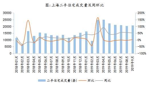 2019年9月上海二手房分析
