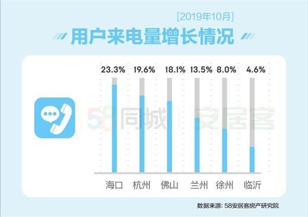 58安居客国民安居报告:10月三亚找房热度全国最高