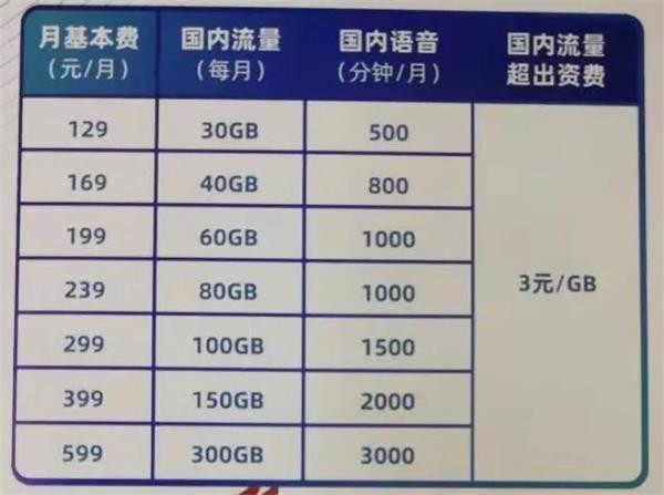 这次5G真来了 明天就能用上!网友:能用的都是王思聪