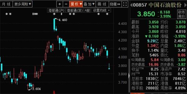 中国石油A股再创汗青新低 股价已跌近9成!三季度3.4万股民和北上资金入场 1 第2张