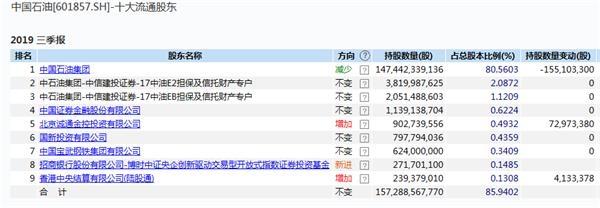 中国石油A股再创汗青新低 股价已跌近9成!三季度3.4万股民和北上资金入场 1 第3张
