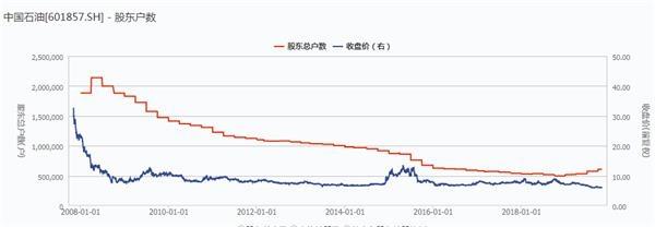 中国石油A股再创汗青新低 股价已跌近9成!三季度3.4万股民和北上资金入场 1 第4张