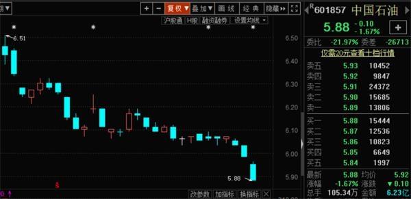 中国石油A股再创汗青新低 股价已跌近9成!三季度3.4万股民和北上资金入场 1 第1张