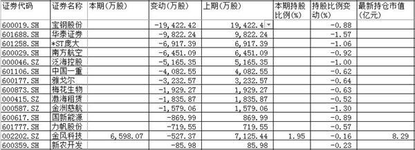 汇金公司三季度操盘途径暴光:新进31股 清仓减持了13股 1 第3张