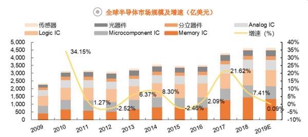 <b>全景图集成电路篇:中国出口860亿美元 看懂科技牛股产业链地位</b>