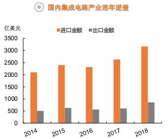 全景图集成电路篇:中国出口860亿美元 看懂科技牛股产业链地位