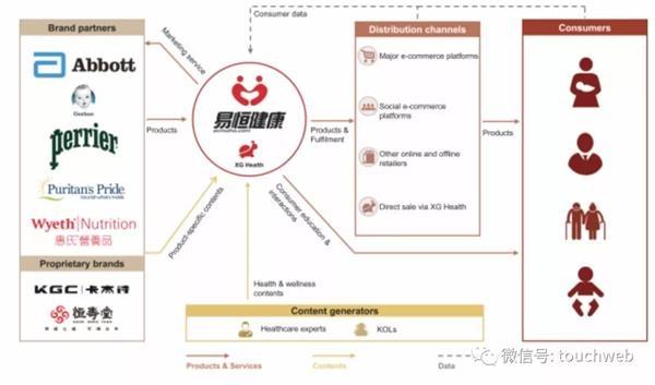 易恒健康赴美IPO:上半年营收1.5亿美元 CEO王影为大股东