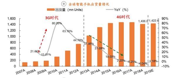 全景图手机行业篇:明年5G出货量或达2亿部 产业链有这些新趋势!