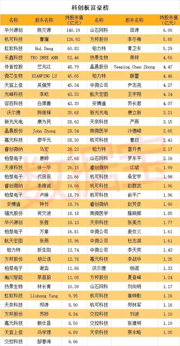 科创板富豪榜:华兴源创实控人持股市值140亿登顶 69人持股市值