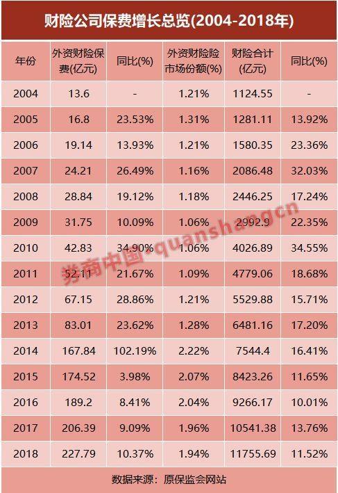外资保险27年