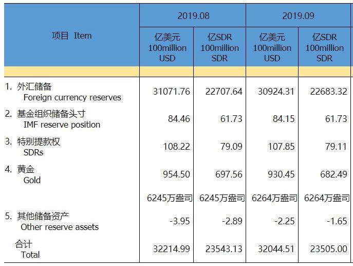 中国9月末外储3.0924万亿美元 连续第10个月增持黄金