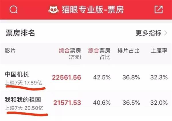 《中国机长》刷屏 连续两天夺冠!这些股票静待节后开盘