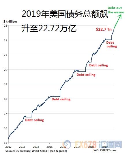 美债务10年利息高达7万亿!或成美联储降息又一理由