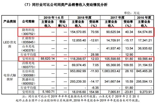 宝明科技IPO:两版招股书经营性现金流相差130倍 销售数据与对客户披露不一致