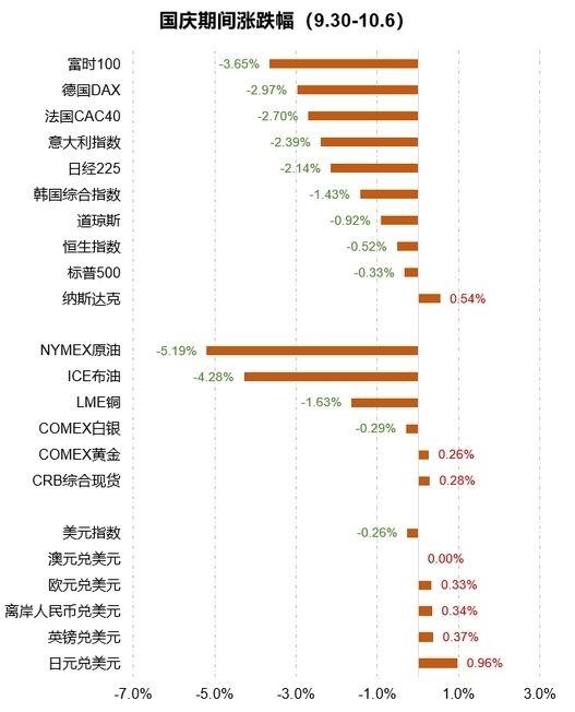 国庆假期影响一周市场的10大消息(新股+点评)
