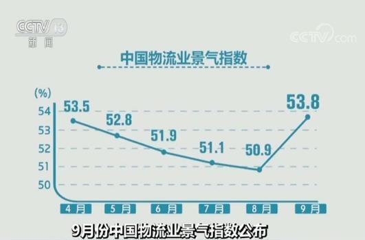 9月份中国物流业景气指数公布:需求趋旺 指数回升至年内最高水平