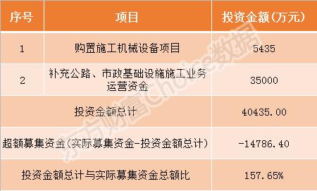 交建股份今日申购指南 顶格申购需配市值14万