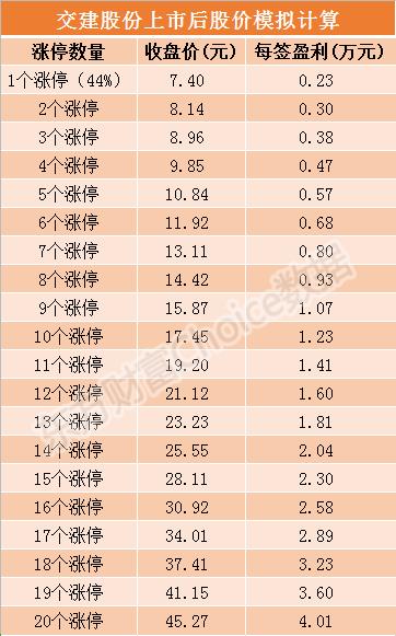 交建股份10月21日上市 发行价格5.14元