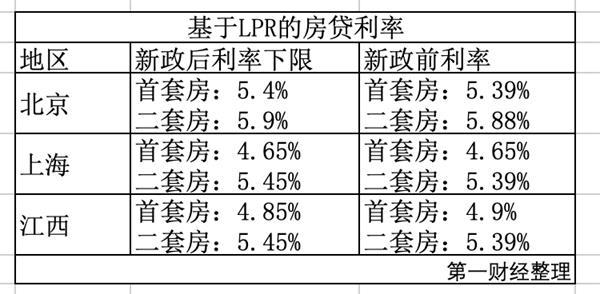 平稳过渡!换锚后折扣还在 上海首套房贷利率最低4.65%